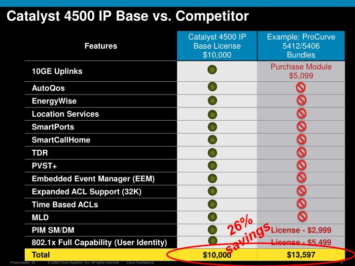 Catalyst 4500 IP Base vs. Competitor