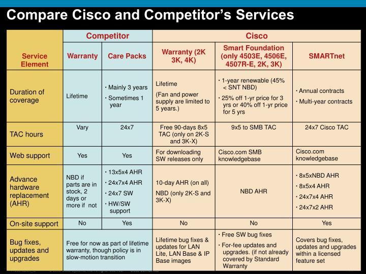 Compare Cisco and Competitor's Services