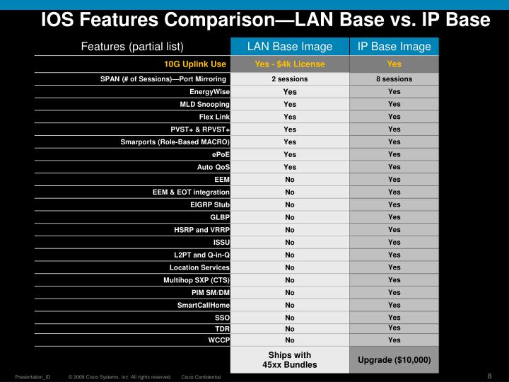 IOS Features Comparison