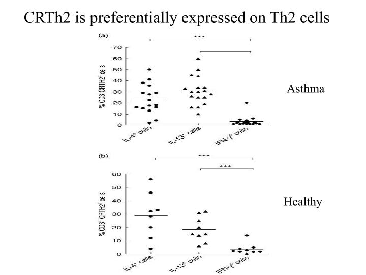 CRTh2 is preferentially expressed on Th2 cells