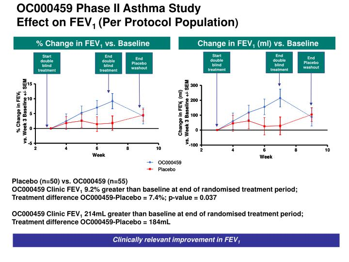 OC000459 Phase II Asthma Study