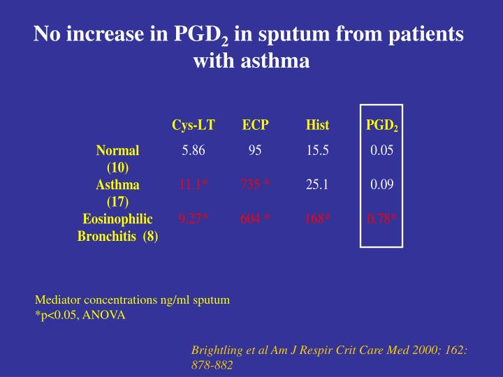 No increase in PGD