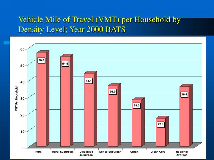 Vehicle Mile of Travel (VMT) per Household by Density Level; Year 2000 BATS