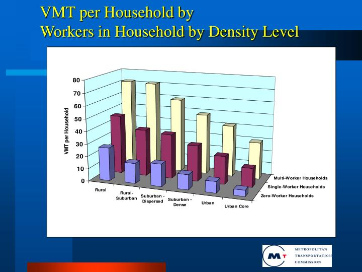 VMT per Household by