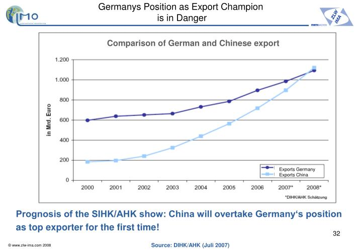 Germanys Position as Export Champion