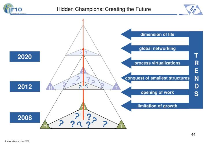 Hidden Champions: Creating the Future