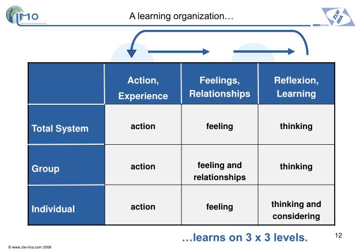 A learning organization…