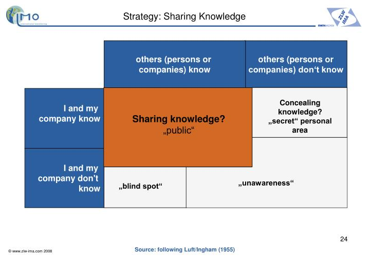 Strategy: Sharing Knowledge