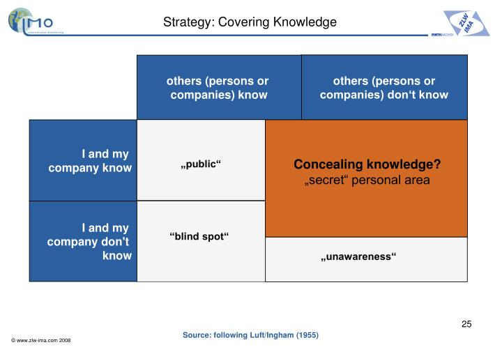 Strategy: Covering Knowledge