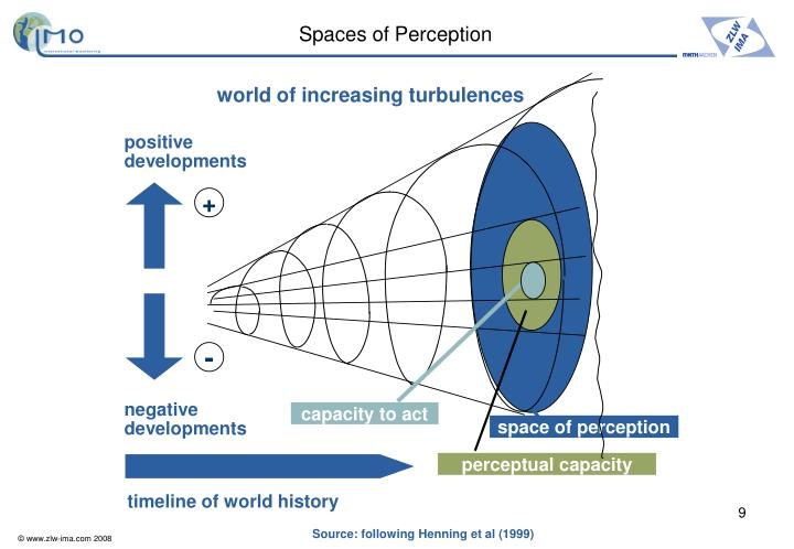 Spaces of Perception