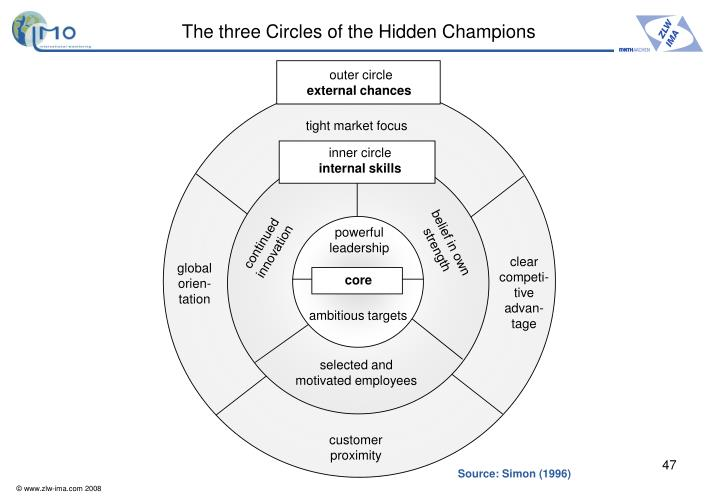 The three Circles of the Hidden Champions