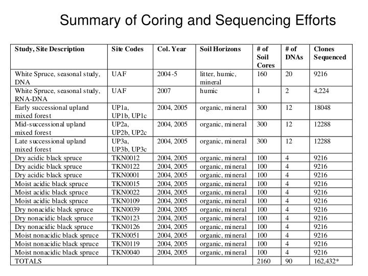 Summary of Coring and Sequencing Efforts