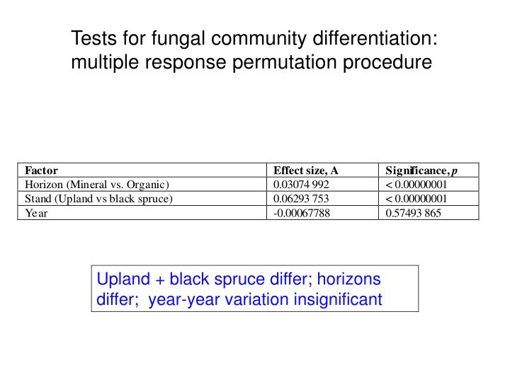Tests for fungal community differentiation: