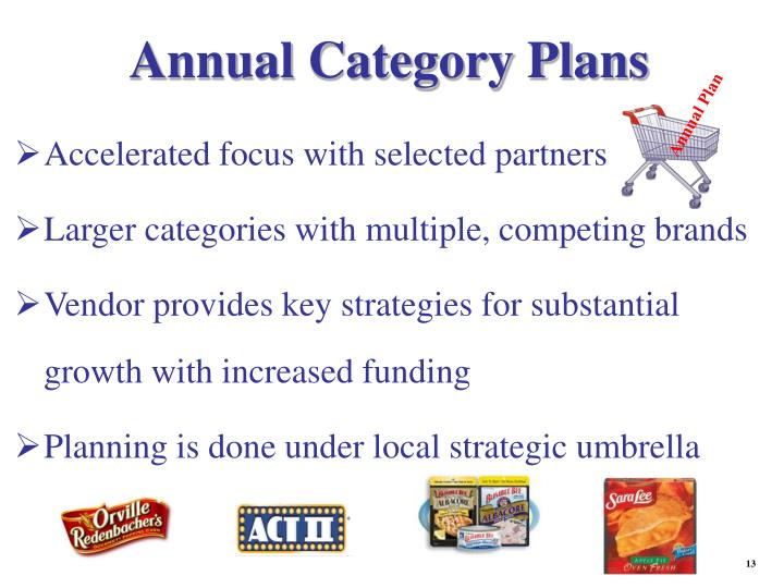 Annual Category Plans