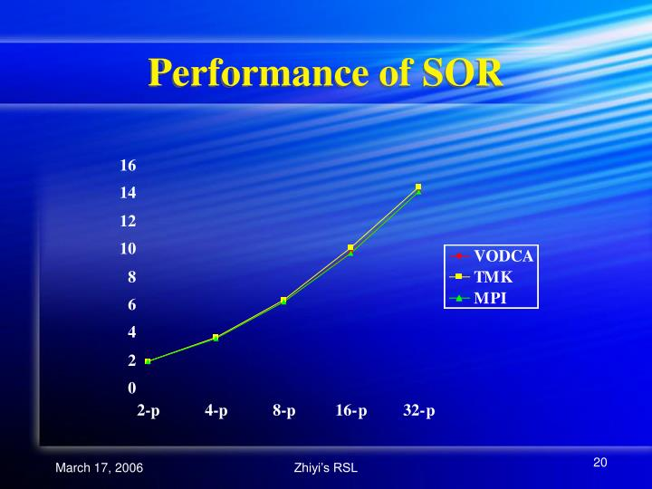 Performance of SOR