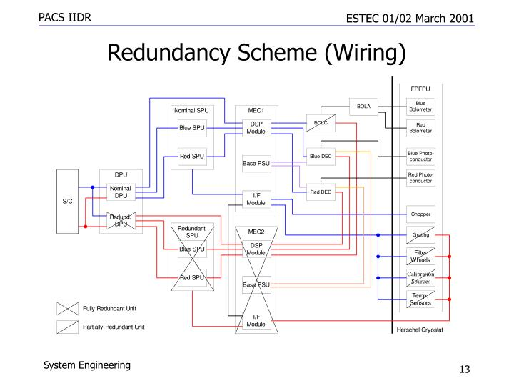 Redundancy Scheme (Wiring)