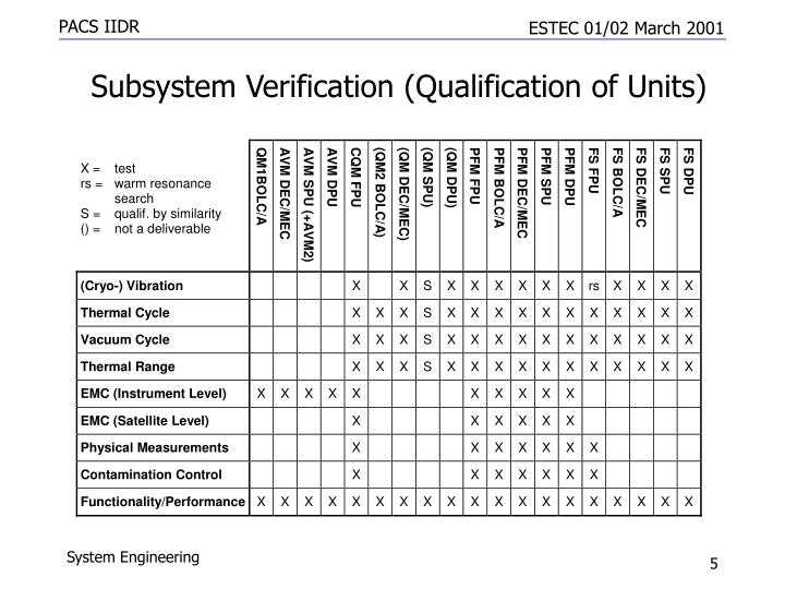 Subsystem Verification (Qualification of Units)