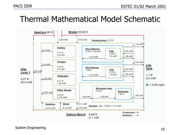 Thermal Mathematical Model Schematic
