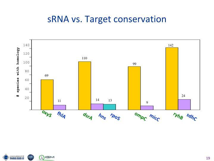 sRNA vs. Target conservation