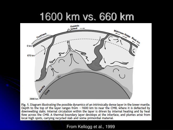 1600 km vs. 660 km