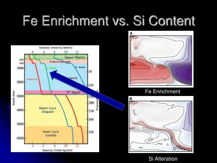 Fe Enrichment vs. Si Content