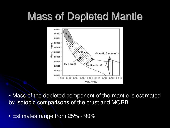 Mass of Depleted Mantle