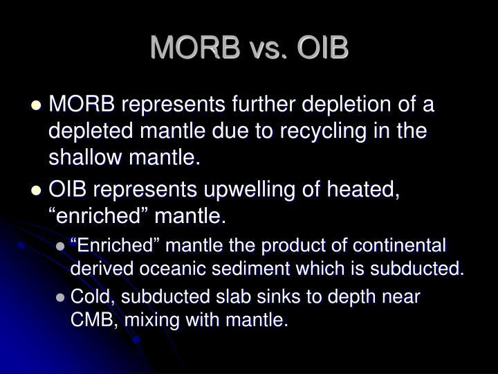 MORB vs. OIB