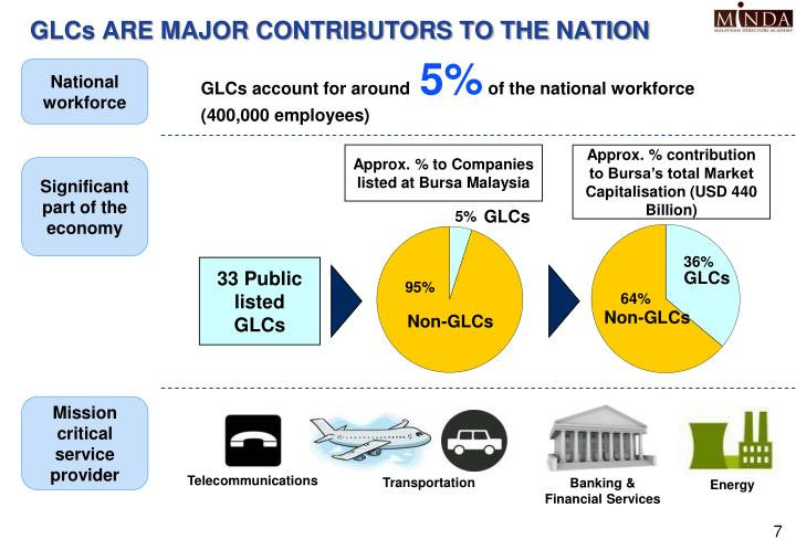 are malaysian government linked companies glcs Under the malaysian government's transformation plan for their glcs  key  words csr reporting, malaysia government-linked companies (glcs), silver  book.