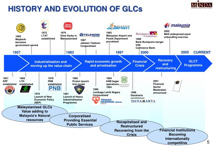 The Power of Malaysia's Government-Linked Companies