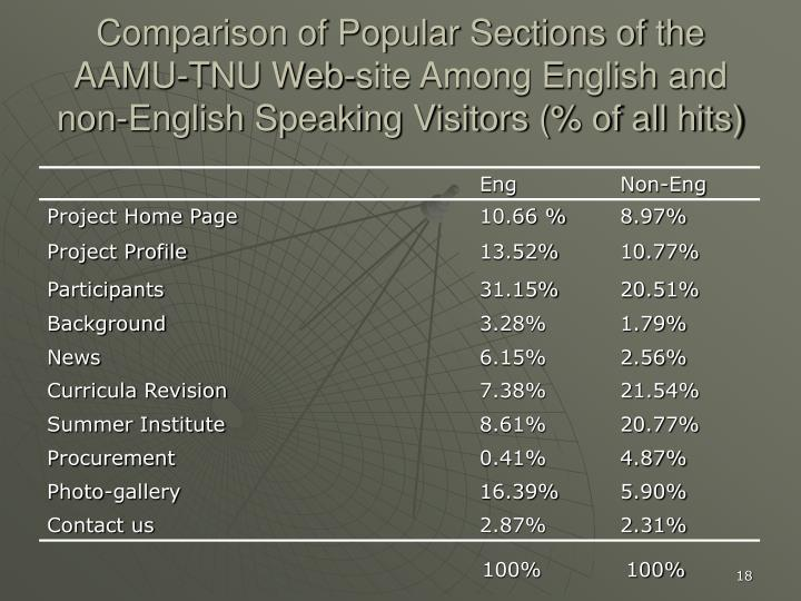 Comparison of Popular Sections of the AAMU-TNU Web-site Among English and non-English Speaking Visitors (% of all hits)