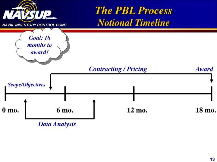 The PBL Process
