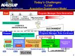today s challenges tlcsm acquisition sustainment model