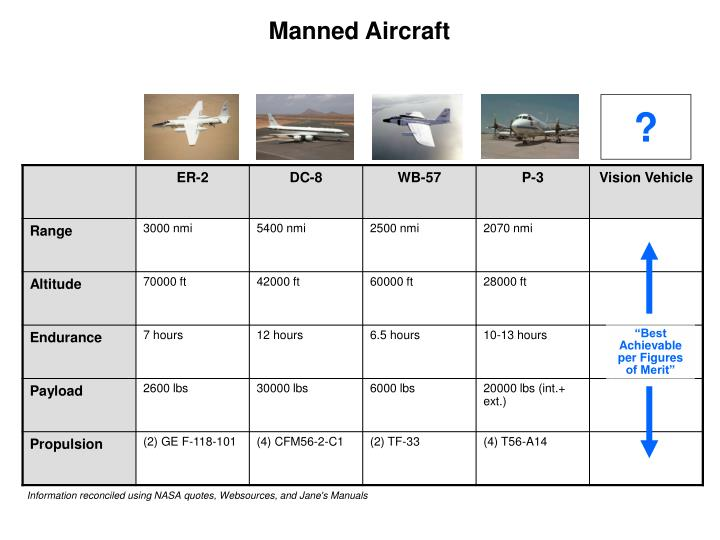 Manned Aircraft