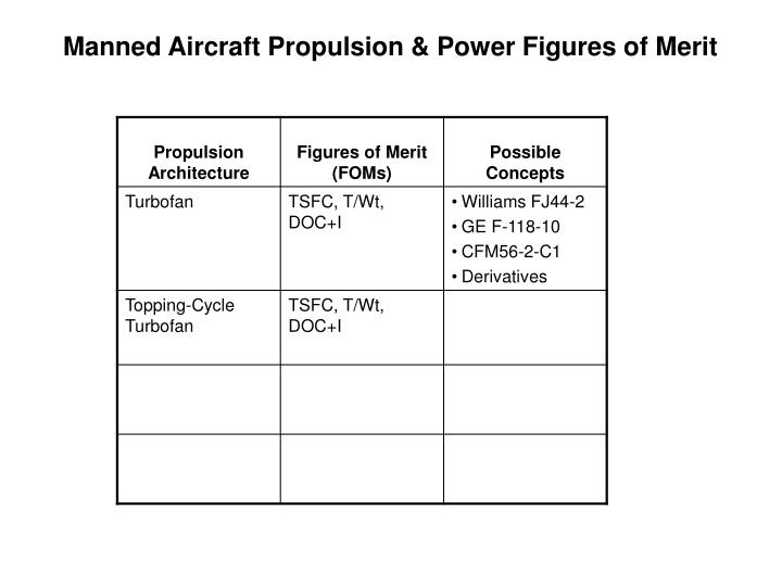 Manned Aircraft Propulsion & Power Figures of Merit