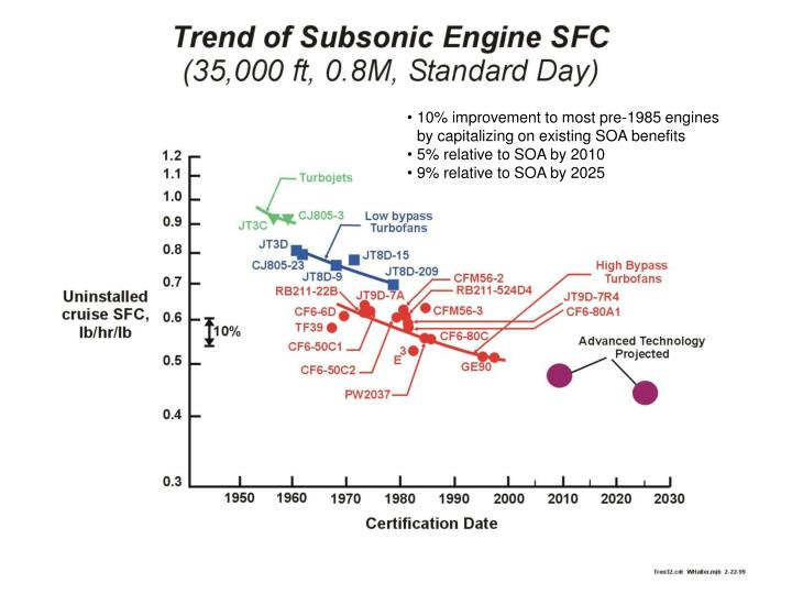 10% improvement to most pre-1985 engines by capitalizing on existing SOA benefits