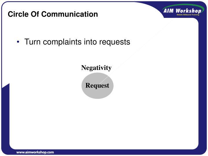 Circle Of Communication