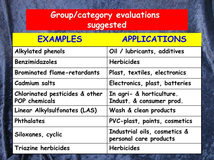 Group/category evaluations