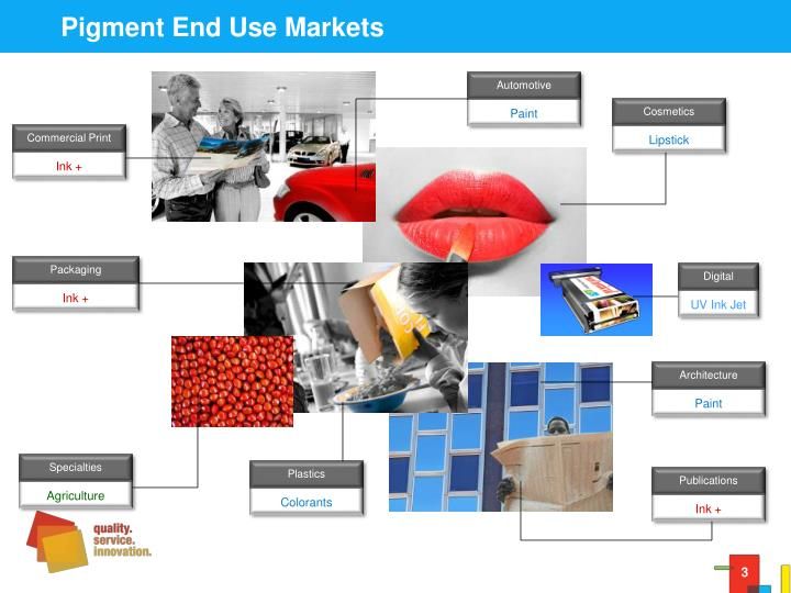 Pigment End Use Markets