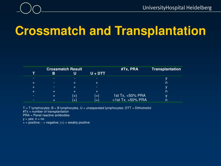 Crossmatch and Transplantation