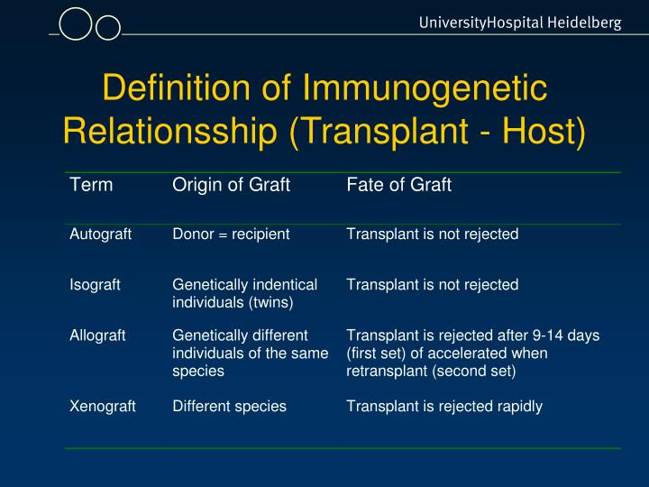 Definition of Immunogenetic Relationsship (Transplant - Host)