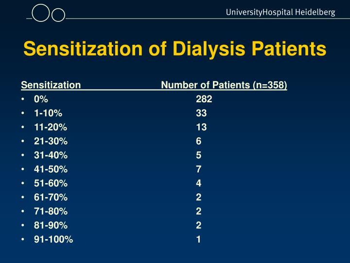 Sensitization of Dialysis Patients