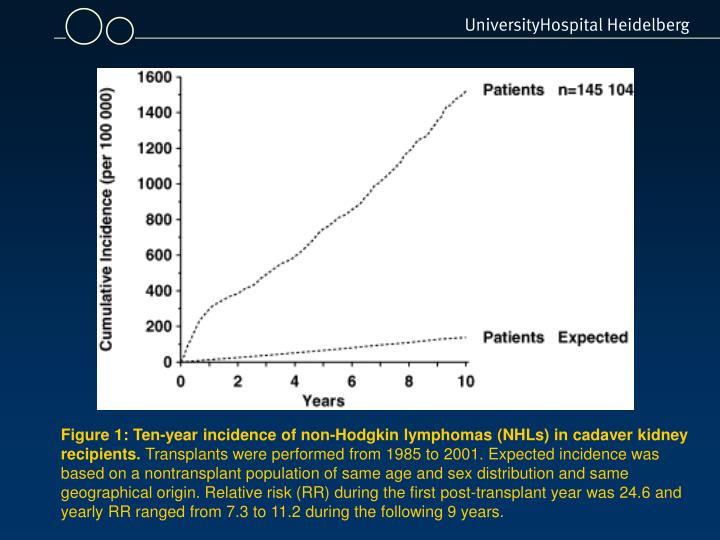 Figure 1: Ten-year incidence of non-Hodgkin lymphomas (NHLs) in cadaver kidney recipients.