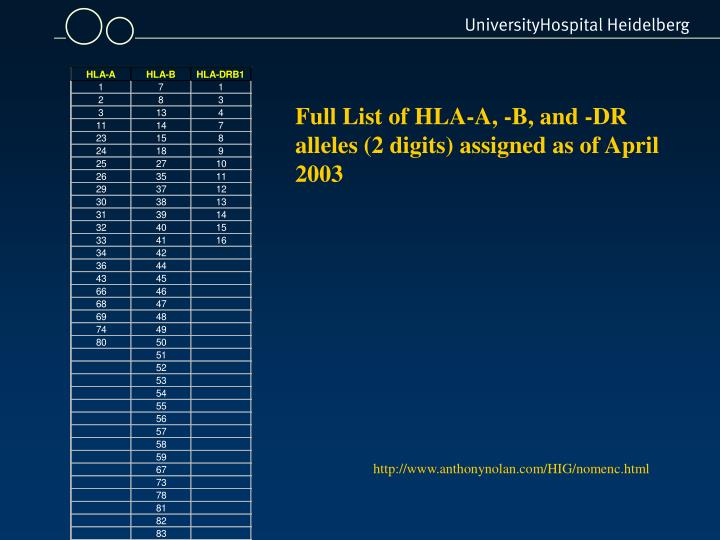 Full List of HLA-A, -B, and -DR alleles (2 digits) assigned as of April 2003