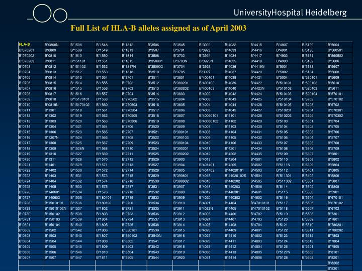 Full List of HLA-B alleles assigned as of April 2003