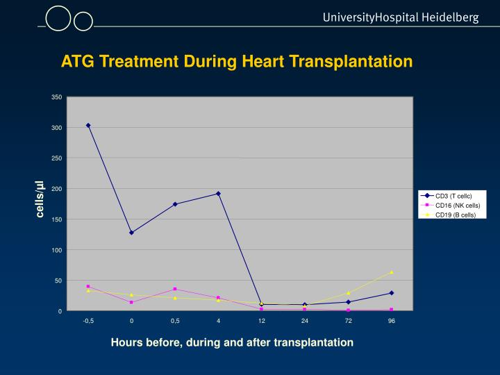 ATG Treatment During Heart Transplantation