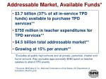 addressable market available funds