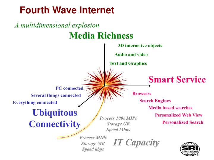 Fourth Wave Internet