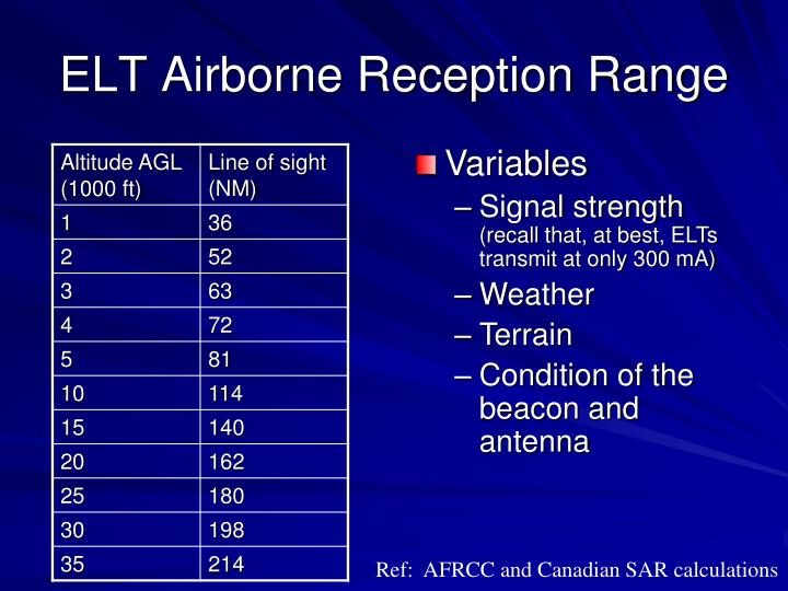 ELT Airborne Reception Range