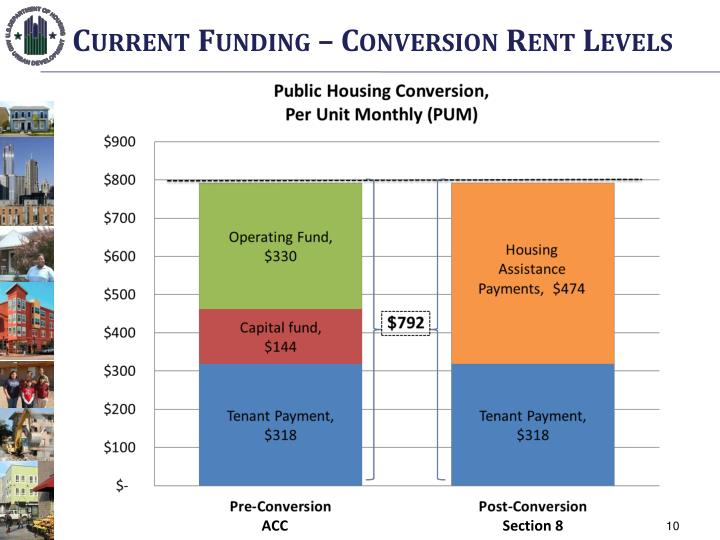 Current Funding – Conversion Rent Levels