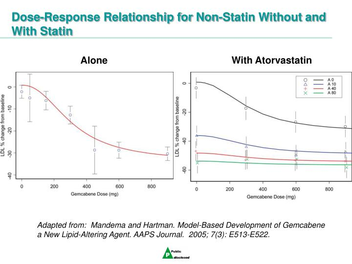 Dose-Response Relationship for Non-Statin Without and With Statin